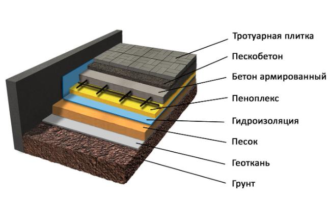отмостка из тротуарной плитки гидроизоляция